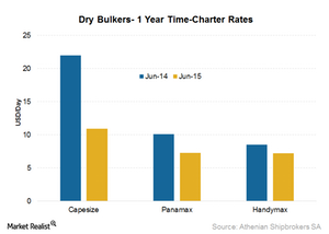 uploads/2015/07/1-yr-charter-rates1.png