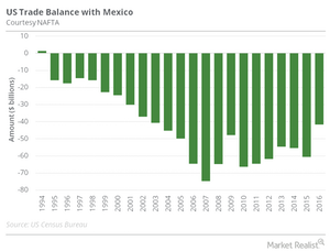 uploads/2016/10/US-Mexico-trade-balance-1.png