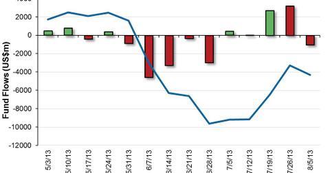 uploads/2013/08/US-High-Yield-Bond-Fund-Flows-2013-08-06.jpg