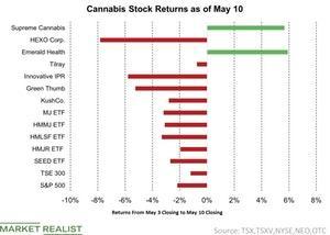 uploads/2019/05/1-Cannabis-Stock-Returns-as-of-May-10-2019-05-12-1-1.jpg