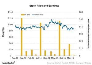 uploads/2016/05/Stock-Price-and-Earnings-2016-05-041.jpg