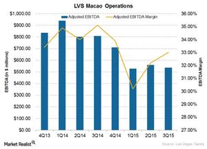 uploads/2015/10/LVS-Macao-operations1.png