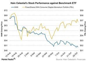 uploads///Hain Celestials Stock Performance against Benchmark ETF