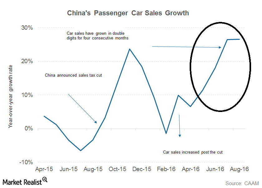 uploads///part  china car sales