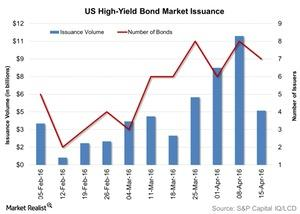 uploads/2016/04/US-High-Yield-Bond-Market-Issuance-2016-04-201.jpg