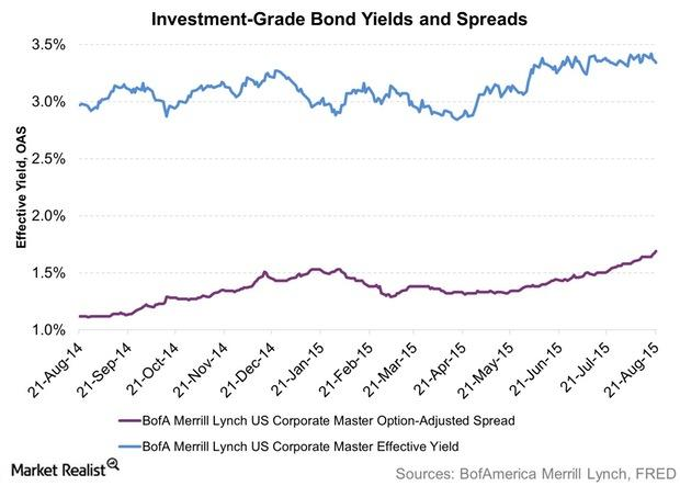 uploads///Investment Grade Bond Yields and Spreads