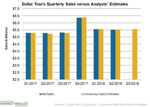 uploads/2018/11/DLTR-Q3-Sales-1.png