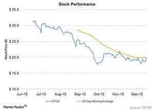 uploads/2015/12/stock-performance21.jpg