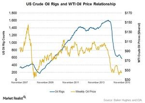 uploads///Oil Price and Rigs