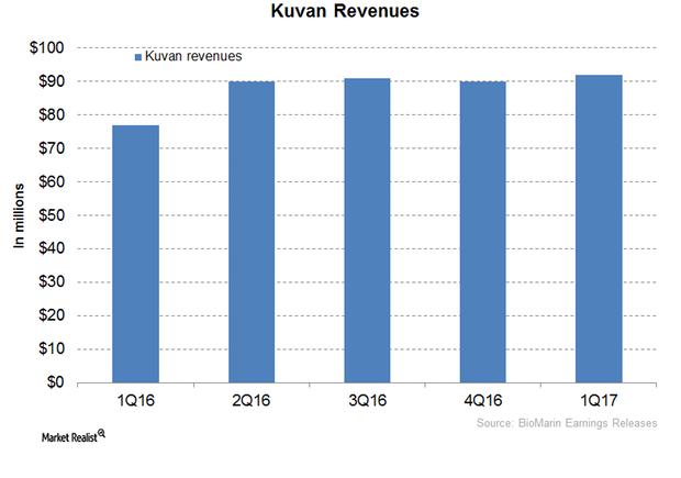 uploads///Kuvan Revenues