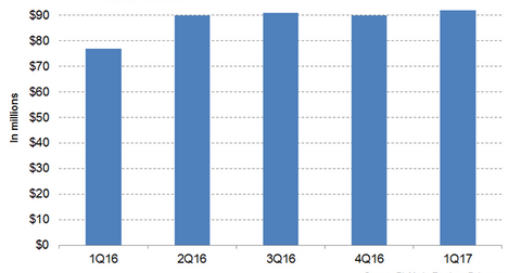 uploads/2017/07/Kuvan-Revenues-1.png