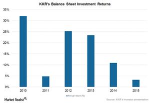 uploads///Balance sheet investment returns