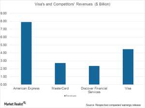 uploads/2017/07/Visa-and-comp.-revenues-1.png
