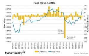 uploads/2015/11/KBE-Fundflows1.png