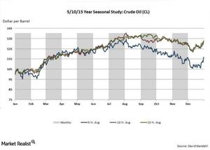uploads/2016/03/crude-oil-seasonality1.png