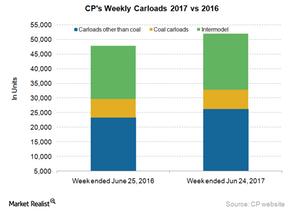 uploads/2017/07/CP-Carloads-1.png