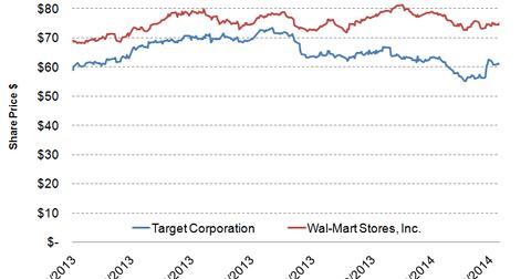uploads/2014/03/Chart-6.png