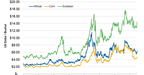 uploads/2014/03/Crop-Prices-in-US.png
