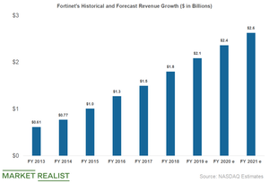 uploads///fortinet sales growth