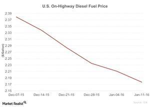 uploads/2016/01/US-On-Highway-Diesel-Fuel-Price-2016-01-121.jpg