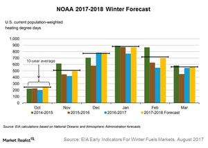 uploads///noaa   winter forecast