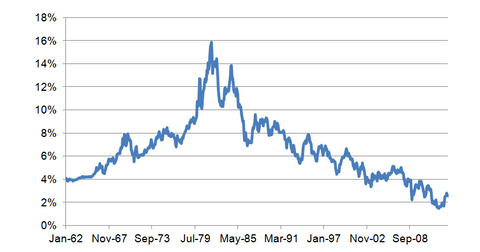 uploads/2013/12/10-year-bond-yield-historical.png