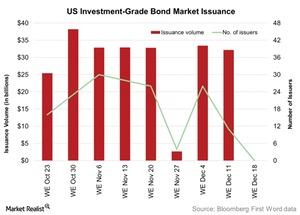 uploads/2015/12/US-Investment-Grade-Bond-Market-Issuance-2015-12-221.jpg