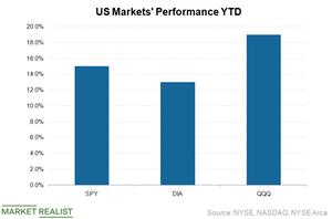 uploads///Market performnace