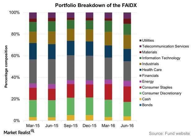 uploads///Portfolio Breakdown of the FAIDX