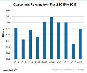 uploads///A_Semiconductors_QCOM_Revenue Q