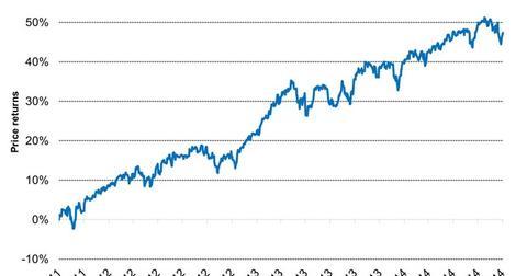 uploads/2014/10/MSCI-USA-minimum-volatility-index-2014-10-221.jpg