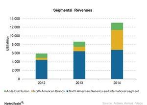 uploads///Segmental revenues