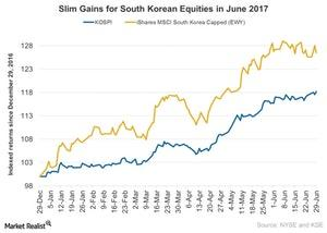 uploads///Slim Gains for South Korean Equities in June