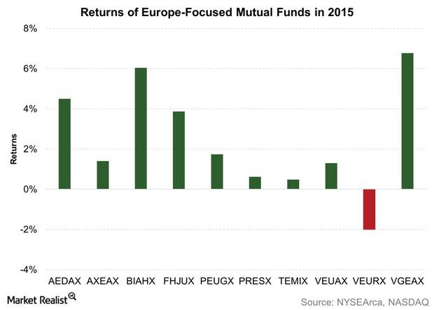 uploads///Returns of Europe Focused Mutual Funds in