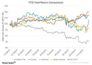 uploads/2015/11/YTD-Total-Return-Comparison-2015-11-261.jpg