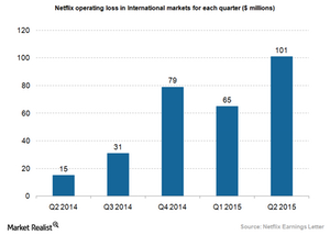 uploads///Netflix operating loss in international markets