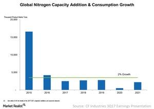 uploads///Global nitrogen capacity consumption