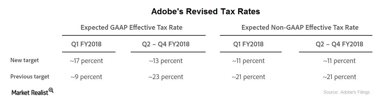 uploads///adobe tax rates