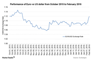 uploads/2016/02/EUR-Feb-41.png
