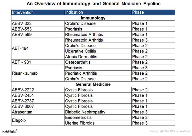 uploads///Immuno Gen Med Pipeline