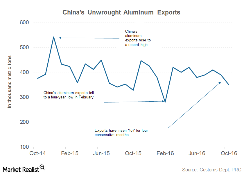 uploads///part  china exports