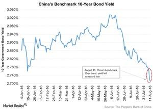 uploads///Chinas Benchmark  Year Bond Yield