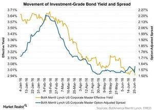 uploads/2016/06/Movement-of-Investment-Grade-Bond-Yield-and-Spread-2016-06-28-1.jpg