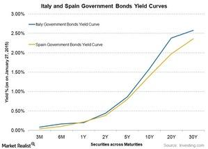 uploads/2015/01/spain-and-italy-yield-curve1.jpg