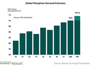 uploads///Phosphate demand trend