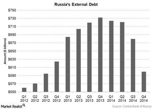 uploads///russia external debt
