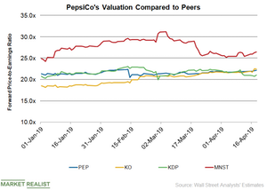 uploads///PEP Valuation