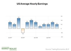 uploads///Wage growth