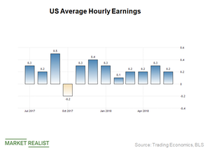 uploads/2018/08/Wage-growth-1.png