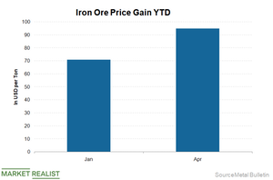 uploads/2019/04/Price-Gain-iron-ore-1.png
